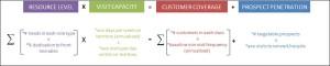 Sales team optimisation equation