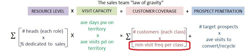 Law of Gravity v2